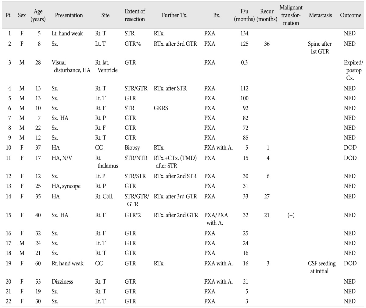 Prognostic Factors and Therapeutic Outcomes in 22 Patients with