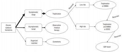 Motility study pediatric